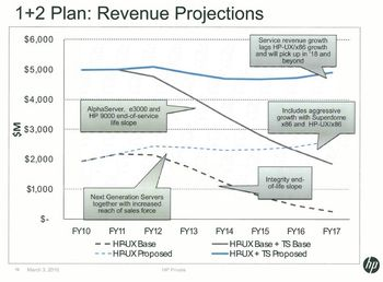 TS-Growth projections 2010