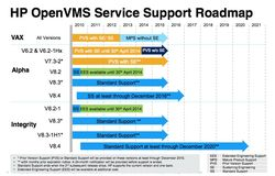 OpenVMS roadmap June 2013