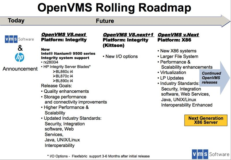 OpenVMS Rolling Map