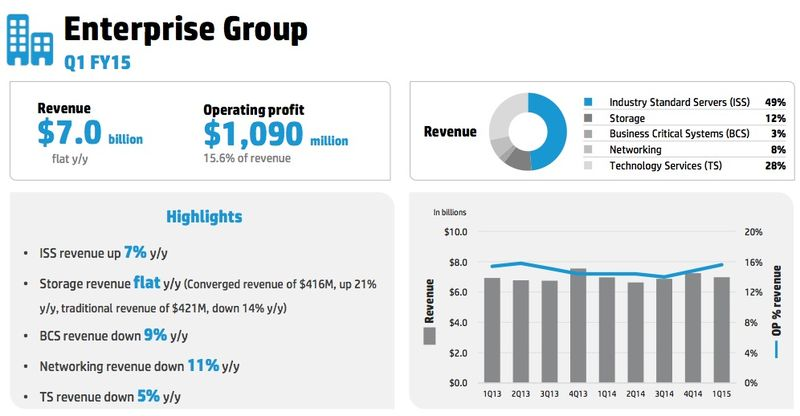 Enterprise Group results Q1 15
