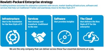 HP Enterprise Corp. Strategy