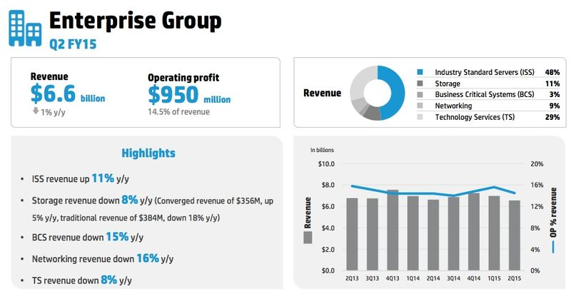 HP Enterprise Group Q2 2015 summary