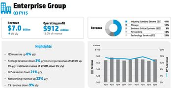 Enterprise group numbers Q3 2015