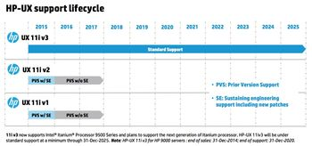 HP-UX support lifecycle circa 2015