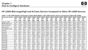 Snapshot of partial HP relative performance