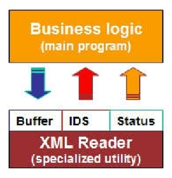 Xt_v3_xml_reader_logic_diagram