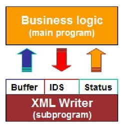 Xt_v3_xml_writer_logic_diagram